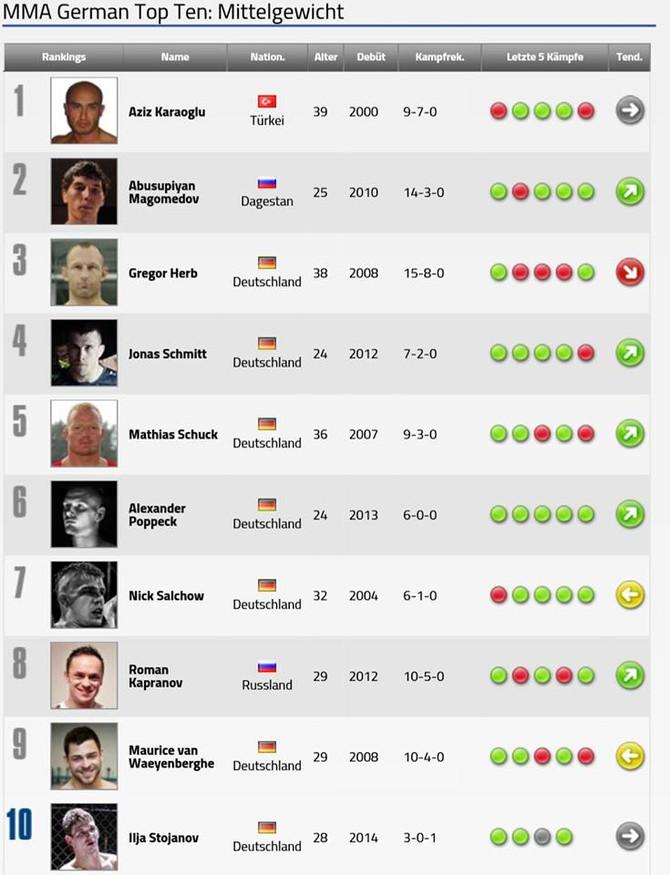 ROMAN KAPRANOV-die aktuelle Nr.8 der Mittelgewicht-Profi Rangliste in Deutschland.
