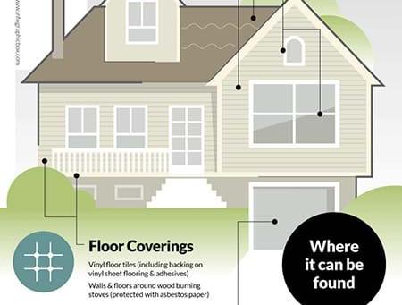 New Homebuyers Asbestos Survey Checklist