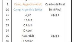 Cronograma y Singles Dances - Campeonato Argentino y Promoción