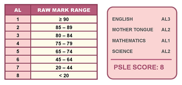PSLE new Scoring System.png