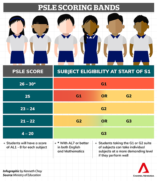 psle-scoring-band-infographic-amended.pn