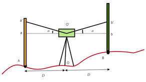 Reduced Level (RL): Methods to Calculate RL of a Point
