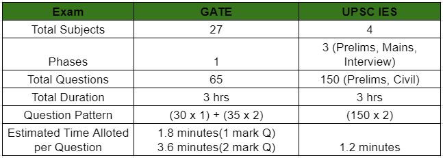 GATE vs IES Prelims