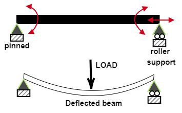 Deflected shape of simply supported beam, beam deflection under loaidng