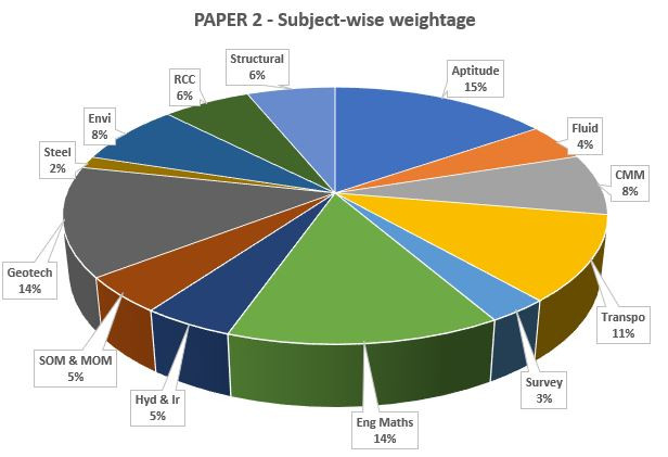 GATE CE Afternoon Paper Subject-wise weightage