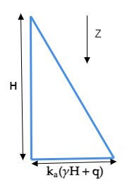 Pressure distribution diagram