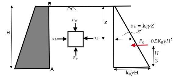 Rankine Earth Pressure Formula