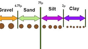 Field identification of soil | Various on-field Tests on Soil