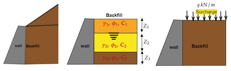 Inclined backfill, stratified submerged backfill, backfill with surcharge