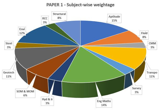GATE CE Forenoon Paper Subject-wise weightage
