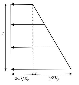 Pressure distribution diagram Passive Earth Pressure