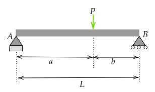Eccentrically loaded beam, Simply supported beam and non uniform loading