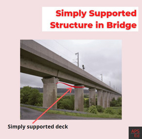 Deflection and Slope in Simply Supported Beams | Beam Deflection Table, Formula