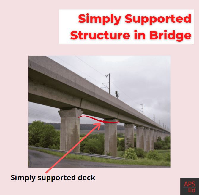 Simply supported beam, Deck slab, Simply supported beam in bridge