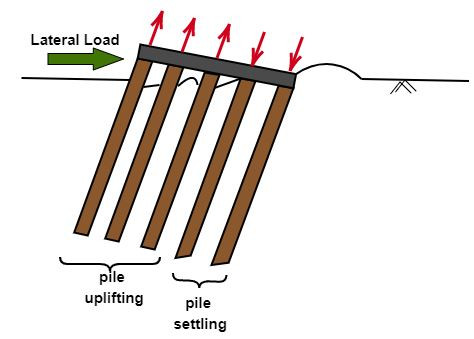 Lateral load on pile