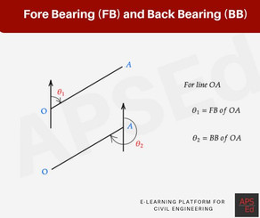 Fore Bearing and Back Bearing | Surveying