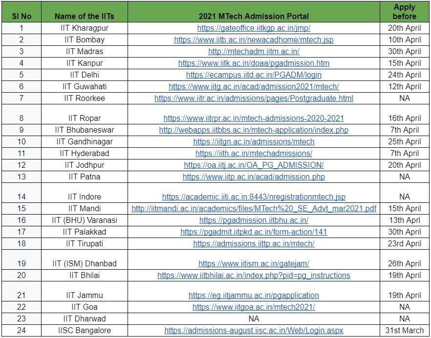 IIT MTech Admission Portal