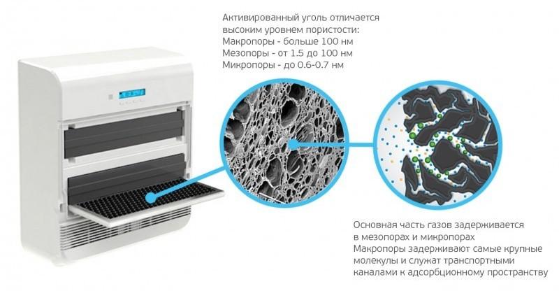 Угольный фильтр в бризере Тион О2
