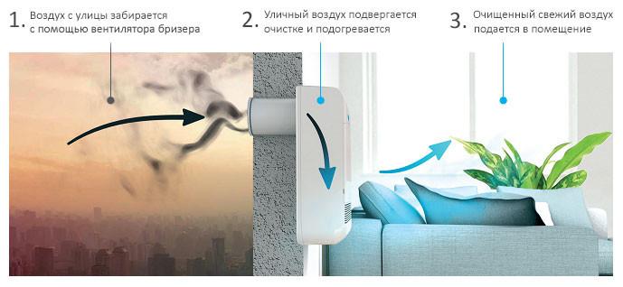 Фильтрация запахов с помощью вентиляции