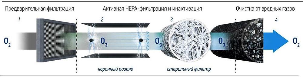 Фильтры бризера