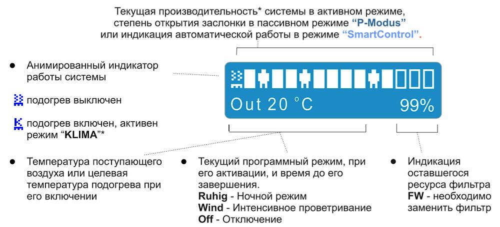 Информационный дисплей в проветривателе Lufter Jet Helix