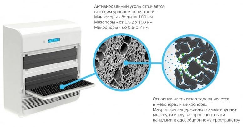 Структура угольного фильтра