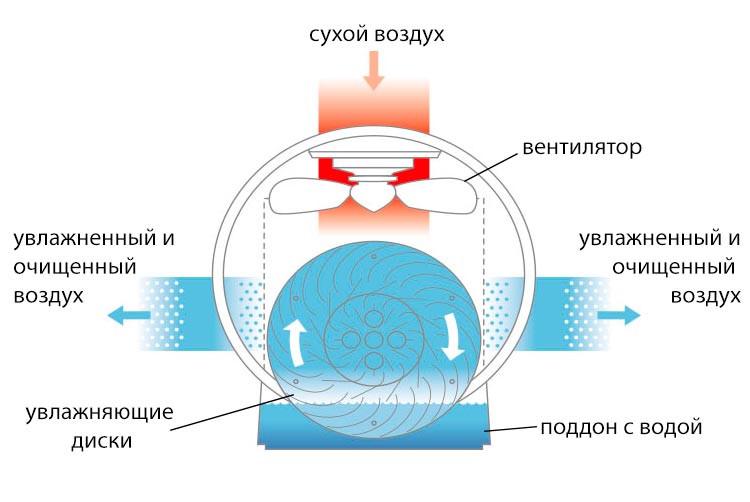 Принцип работы мойки воздуха