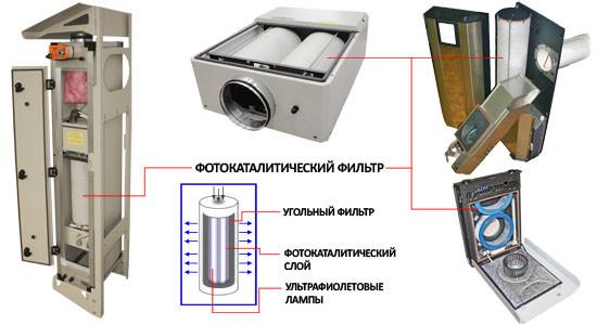 Фотокаталитический фильтр в приточных установках производства Ventmachine