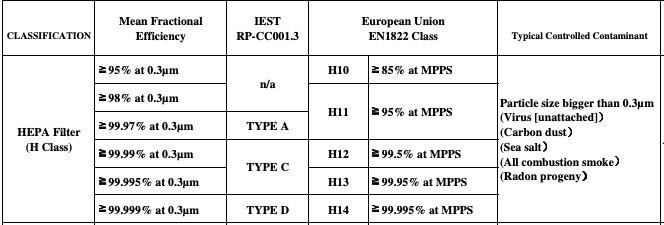 Классификация фильтров EPA/HEPA
