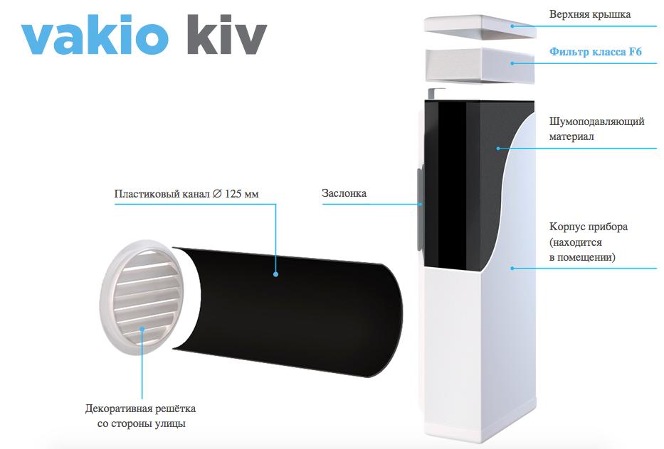 Vakio KIV - устройство клапана