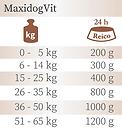 Fütterungsempfehlung Maxidogvit Reico