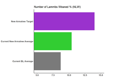 Number of Lambs weaned.PNG