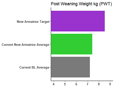 Updated post weaning weight breeding obj