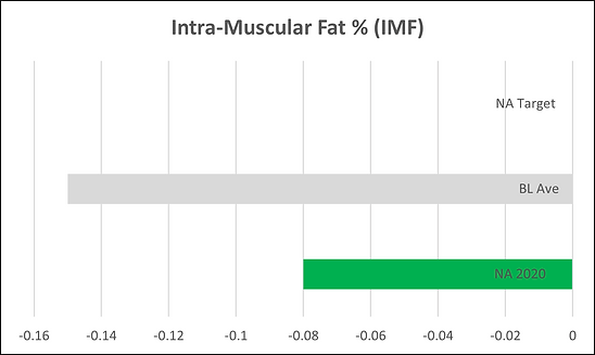 Intra Muscular Fat.png