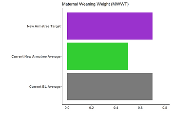 Maternal weaning weight.PNG