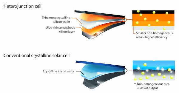 heterojunction-solar-diagram.jpg