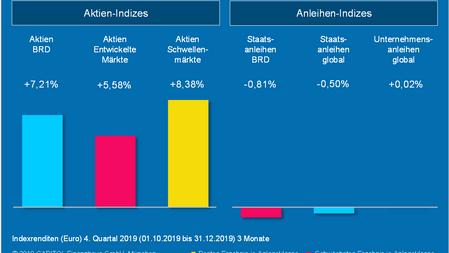 Das 4. Quartal 2019 - Marktrückblick