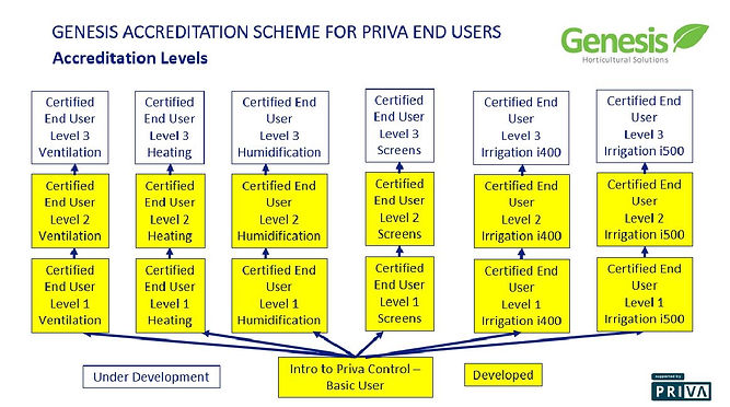 Accreditation chart to date 26-07-19.JPG