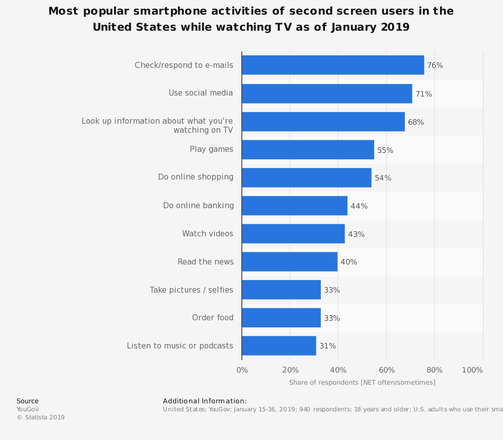 45% Of The Population Use Devices While Watching TV