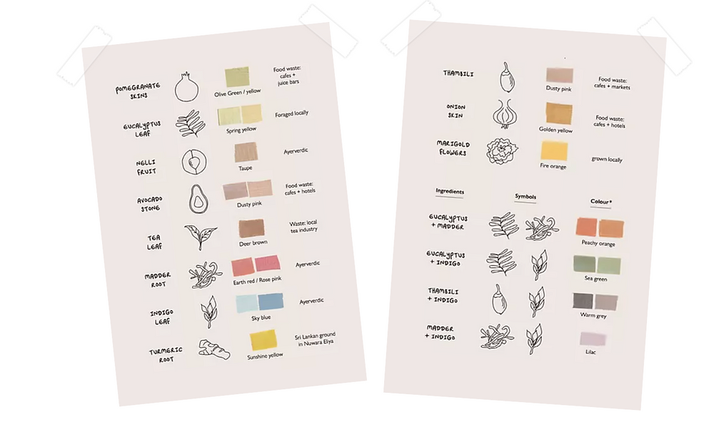list of plant and food-waste based dyes used by Amma Sri Lanka