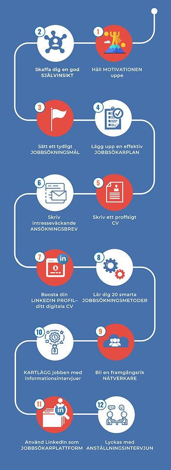 Kopia av 12-steg Process.jpg