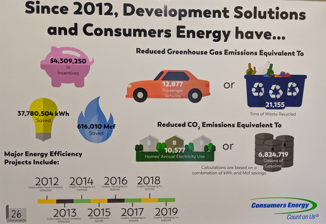 DSM PROJECTS WITH CONSUMERS ENERGY 2012-2019