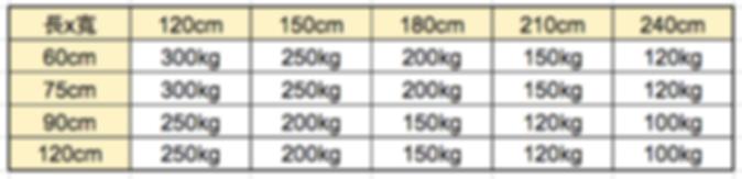 角鋼規格,角鋼載重,角鋼尺寸,角鐵尺寸,角鐵規格,角鐵載重,免螺絲角鋼