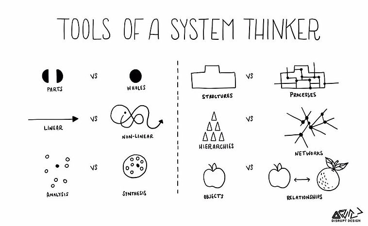 Tools of a Systems Thinker.jpg