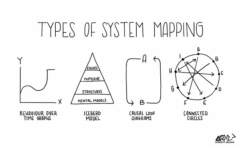 Tools of a Systems Thinker.jpeg