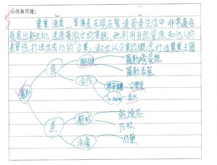 學生札記卡-11/02(一)農遊趣:有機農場與社區特色結合/竹林有機農場創辦人黃淑女