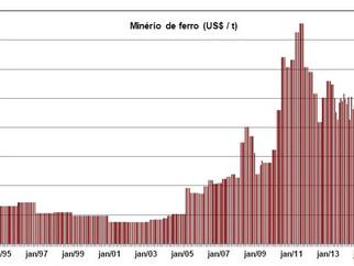 Minério de ferro ultrapassa US$ 60 a tonelada com alta nos preços do aço