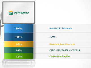 Em Portugal, preço dos combustíveis desce na segunda-feira