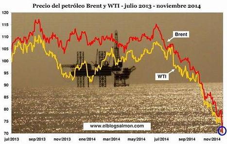 Petróleo opera em queda forte, com Brent abaixo de US$ 59 o