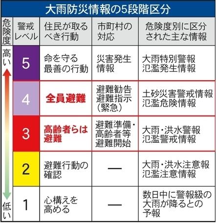 上尾市防災士協議会 (ABA)